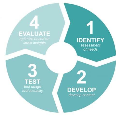 12_develop a decision aid